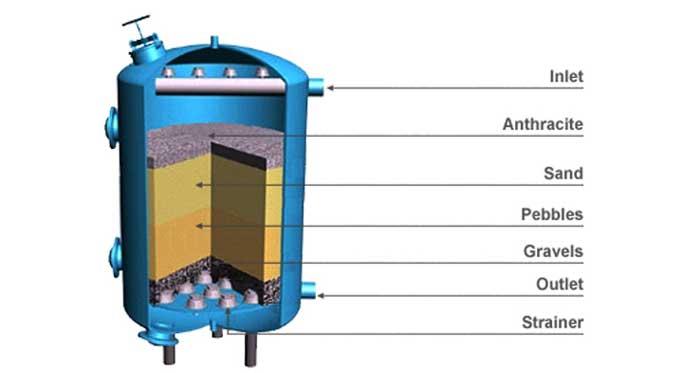 فیلتر شنی تصفیه آب