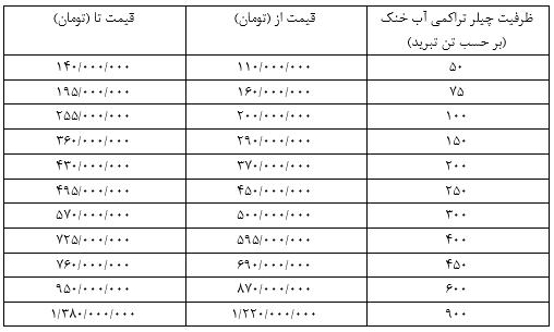 لیست قیمت چیلرهای تراکمی آب خنک مهتاب گستر