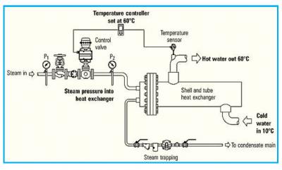 طراحی مبدل حرارتی پوسته لوله
