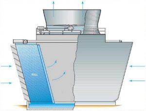 مقایسه سیستم گردش و تماس آب و هوایی در برج خنک کننده
